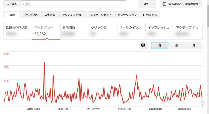 ABCオンライン ブログ 月一万円の収益化