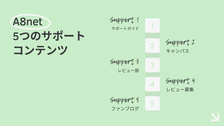 A8ネット 5つのサポートコンテンツ 登録無料